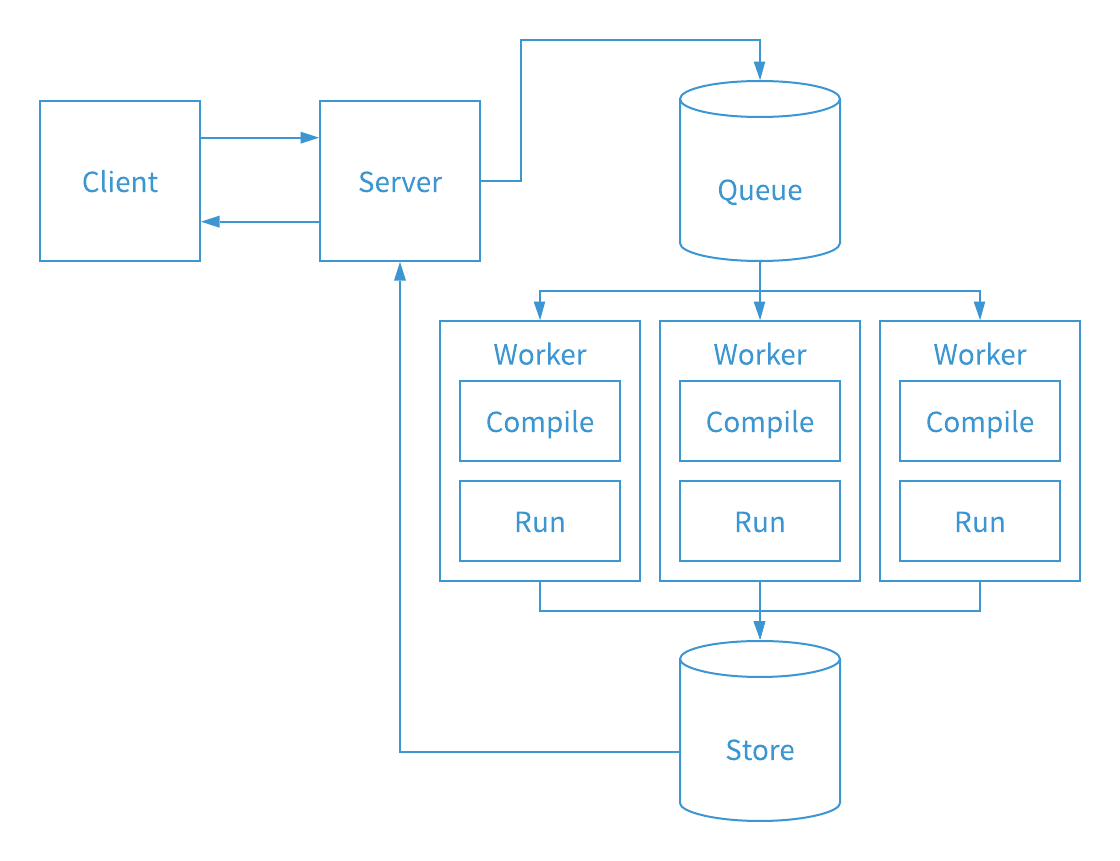 workflows architecture overview